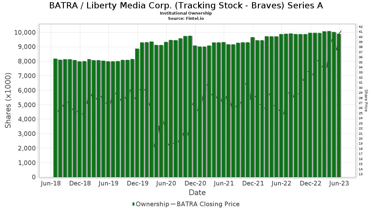 BATRA / Liberty Media Corporation Institutional Ownership