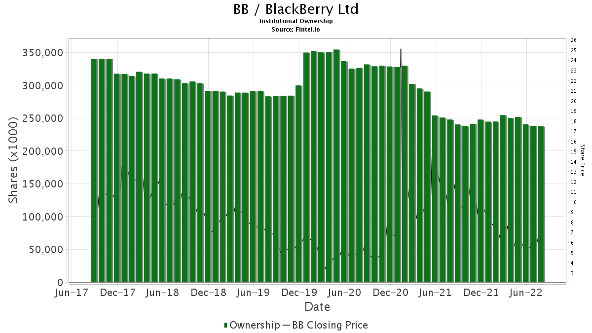 BB / Blackberry Limited Institutional Ownership