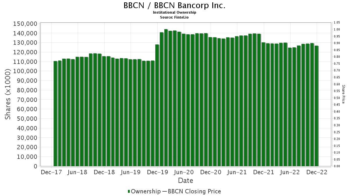 BBCN / BBCN Bancorp Inc. Institutional Ownership