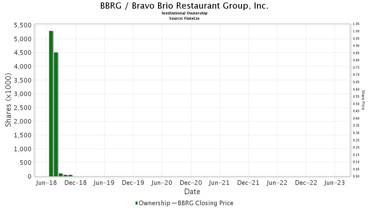 BBRG / Bravo Brio Restaurant Group, Inc. Institutional Ownership
