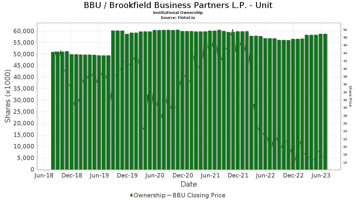 BBU / Brookfield Business Partners L.P. Institutional Ownership