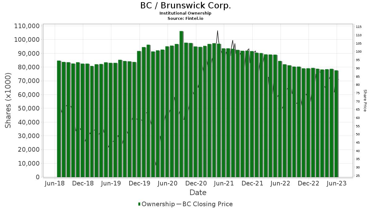 BC / Brunswick Corp. Institutional Ownership