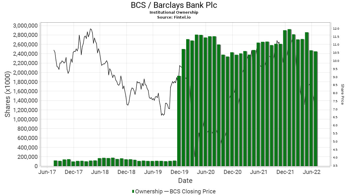 BCS / Barclays Bank Plc Institutional Ownership