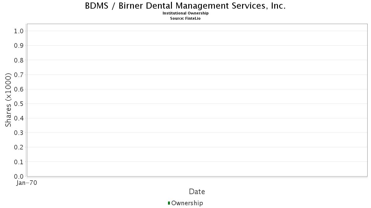 BDMS / Birner Dental Management Services, Inc. Institutional Ownership
