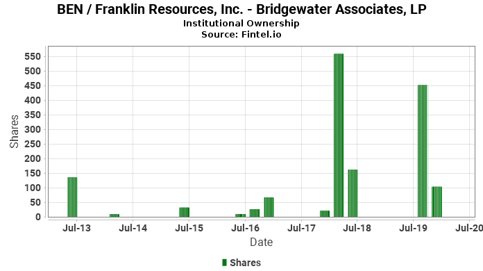 Bridgewater Associates, LP reports 71.05% decrease in  ownership of BEN / Franklin Resources, Inc.