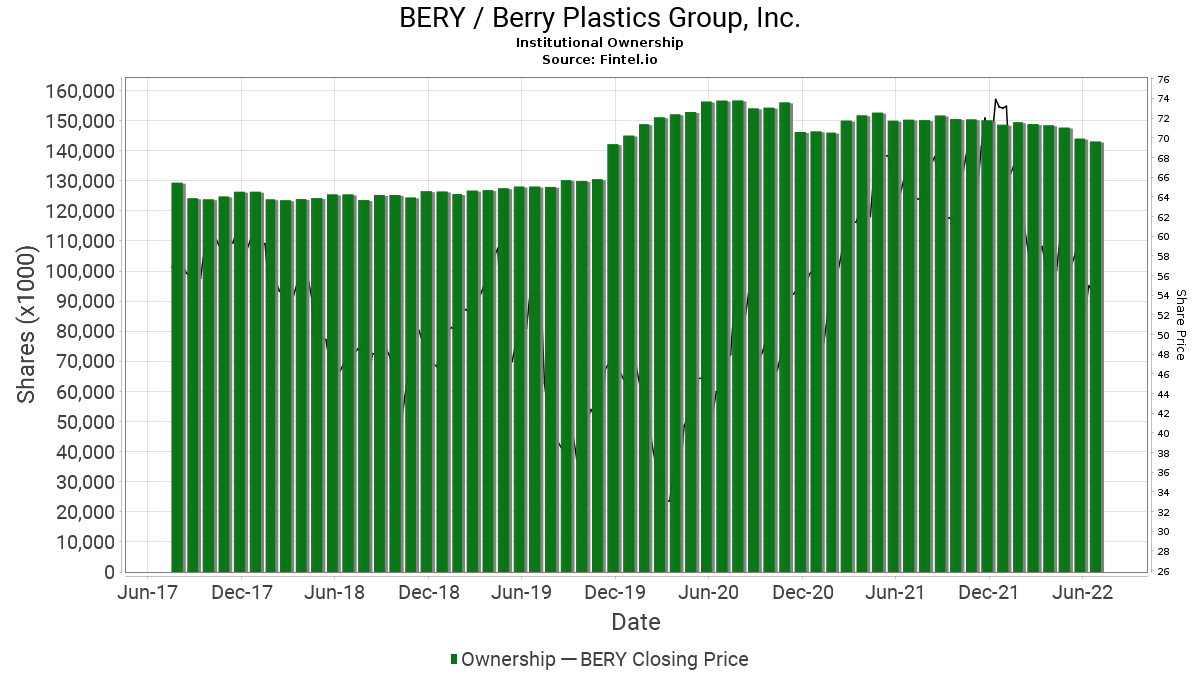 BERY / Berry Plastics Group, Inc. Institutional Ownership