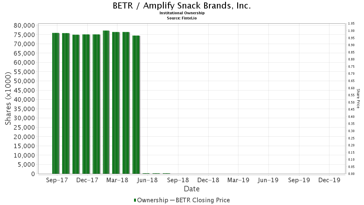 BETR / Amplify Snack Brands, Inc. Institutional Ownership