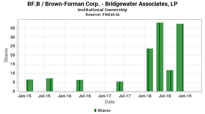 Bridgewater Associates, LP reports 60.87% increase in  ownership of BF.B / Brown-Forman Corp.