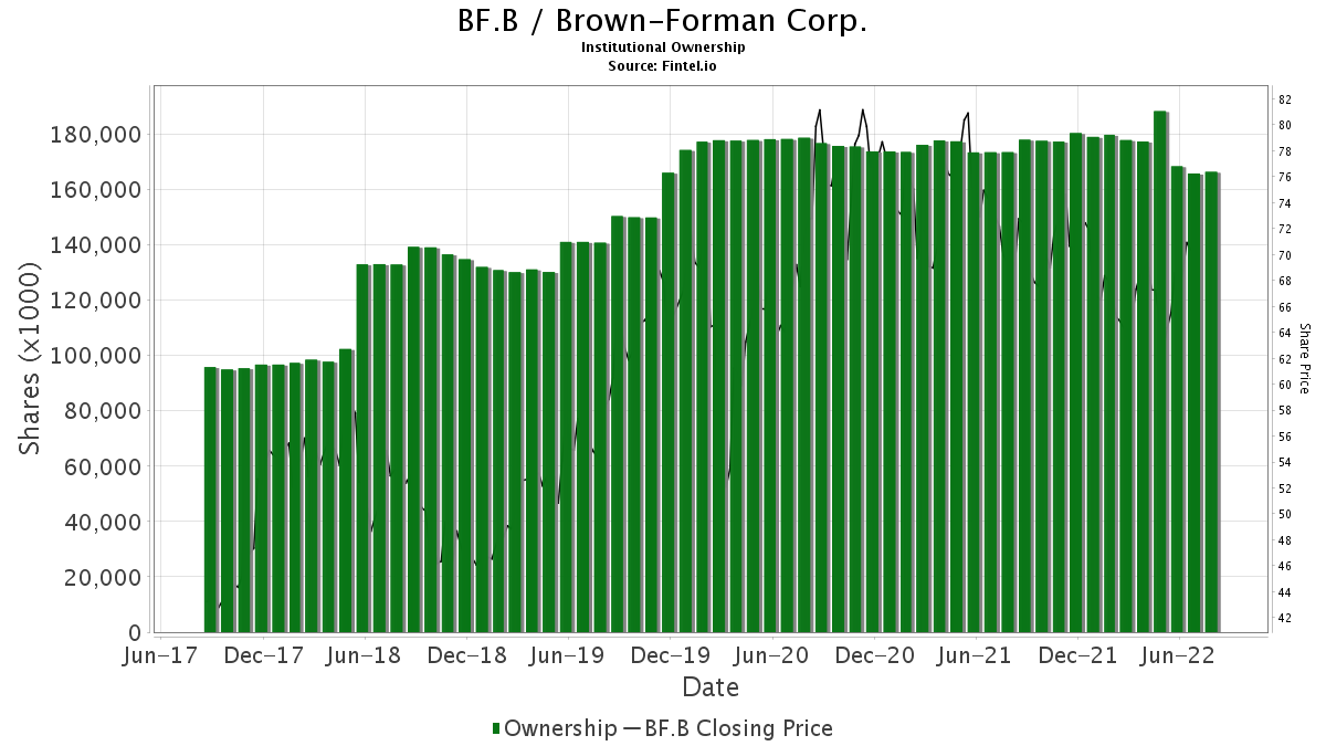 BF.B / Brown-Forman Corp. Institutional Ownership