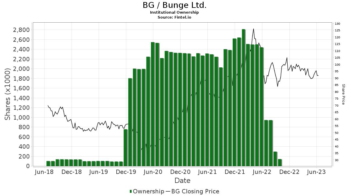 BG / Bunge Ltd. Institutional Ownership