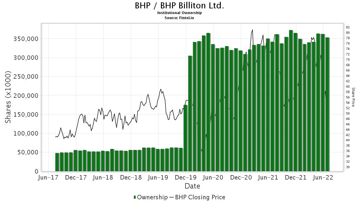 BHP / BHP Billiton Ltd. Institutional Ownership