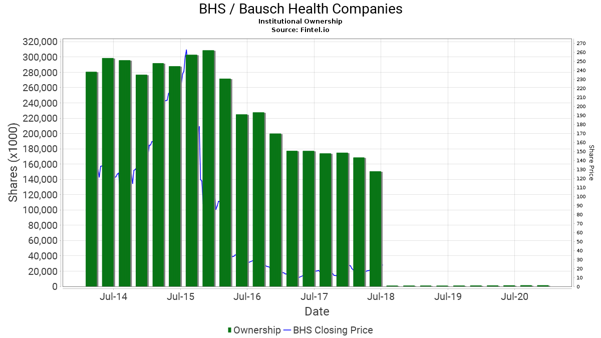 BHS / Bausch Health Companies Institutional Ownership