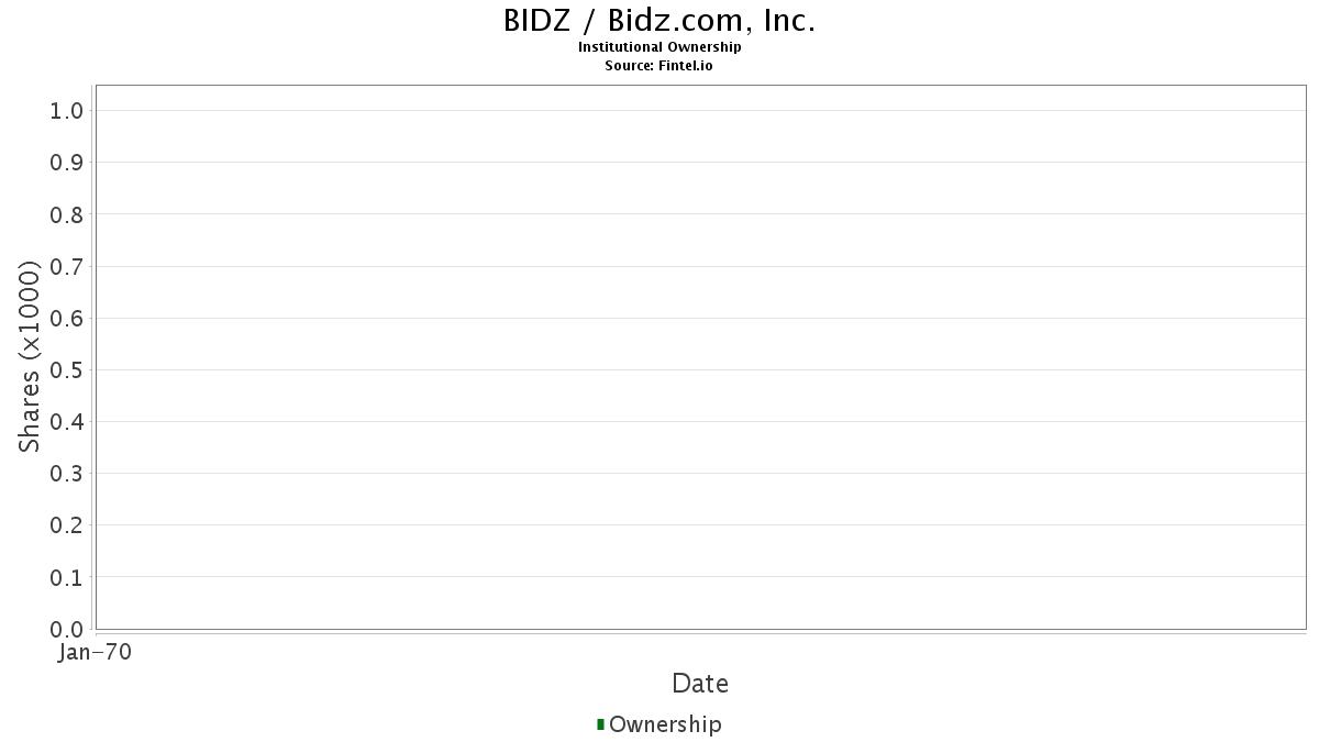 Bidz Institutional Ownership Bidz Com Inc Stock