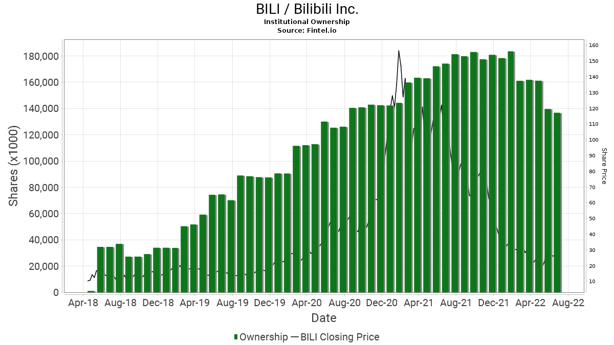 BILI Institutional Ownership - Bilibili Inc  Stock