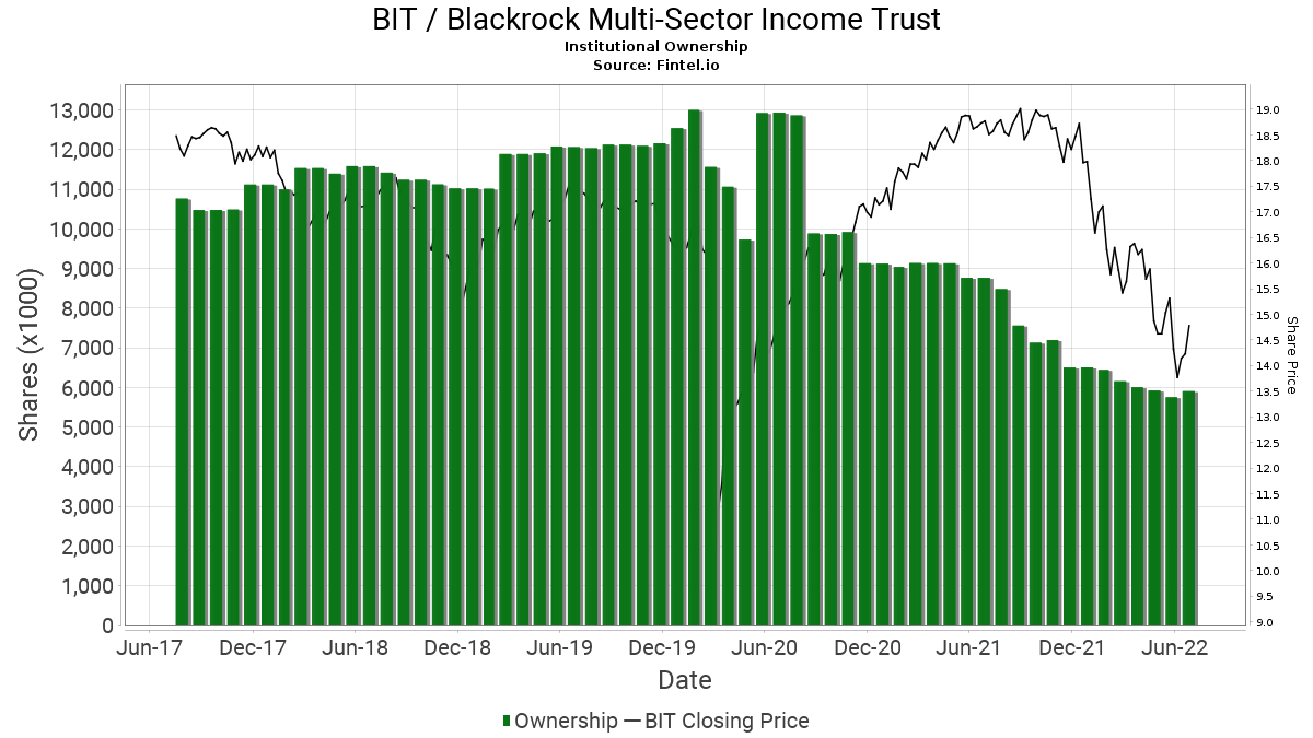 BIT Institutional Ownership - BlackRock Multi-Sector ...