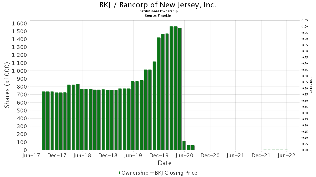 BKJ / Bancorp of New Jersey, Inc. Institutional Ownership