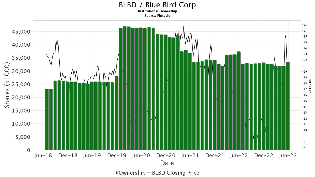 BLBD / Blue Bird Corporation Institutional Ownership