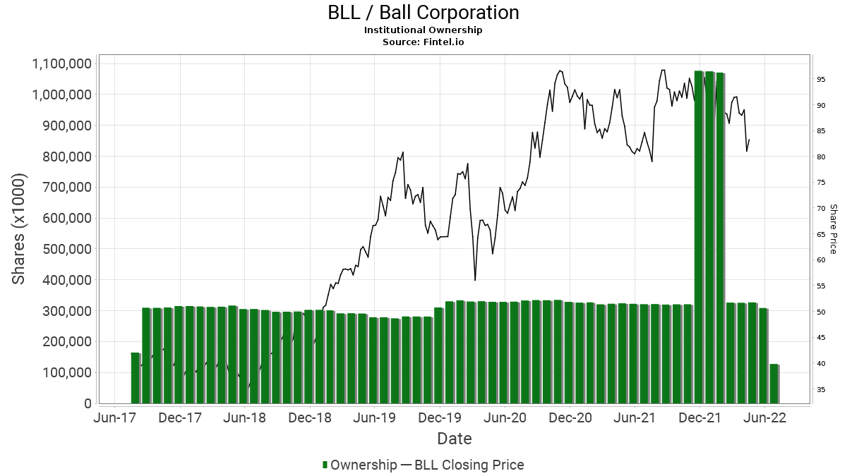 BLL / Ball Corp. Institutional Ownership
