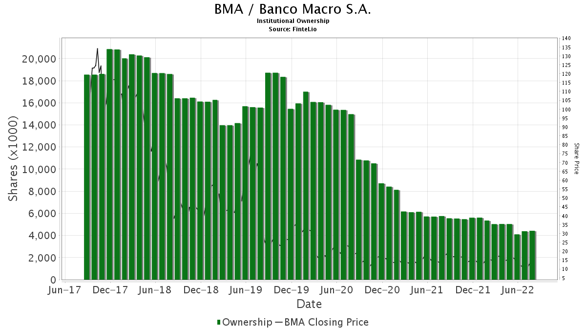 BMA / Banco Macro S.A. Institutional Ownership
