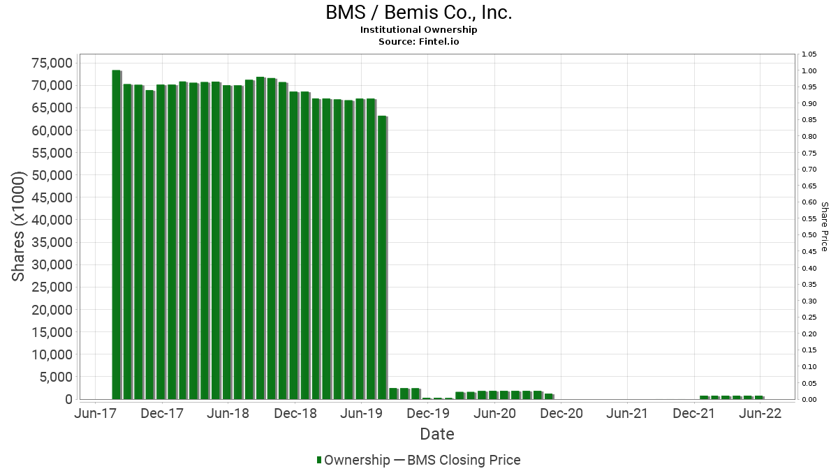 BMS / Bemis Co., Inc. Institutional Ownership