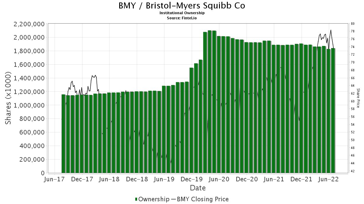 BMY / Bristol-Myers Squibb Co. Institutional Ownership