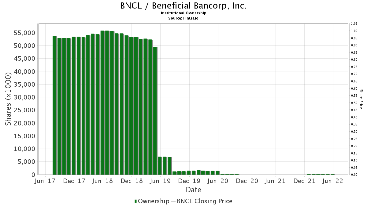 BNCL / Beneficial Bancorp, Inc. Institutional Ownership