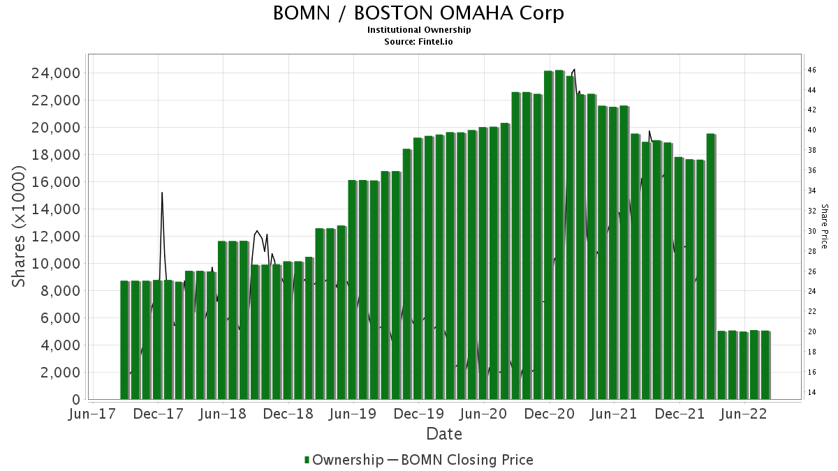 BOMN / Boston Omaha Corporation Institutional Ownership