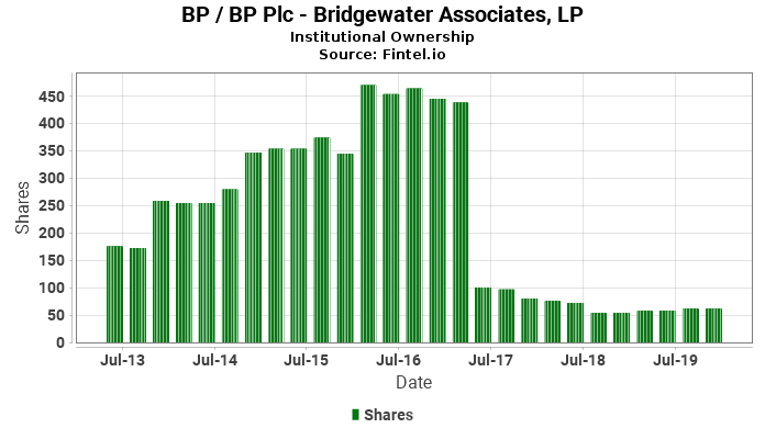 Bridgewater Associates, LP reports 5.10% decrease in  ownership of BP / BP Plc