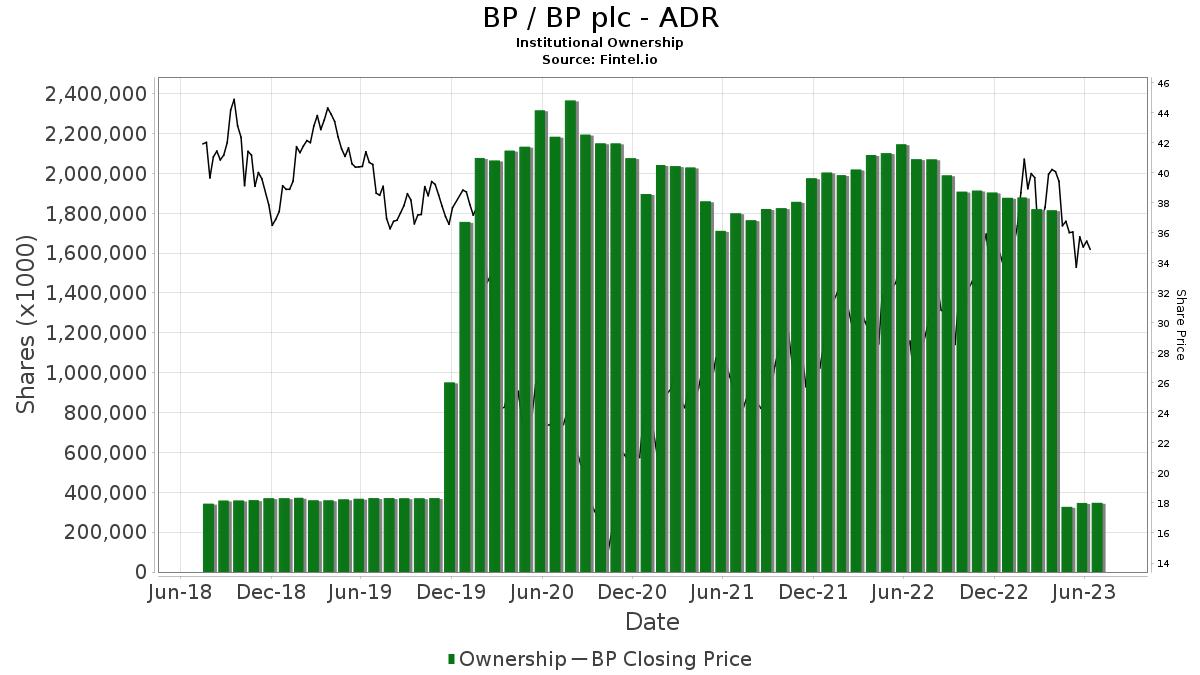 BP / BP Plc Institutional Ownership