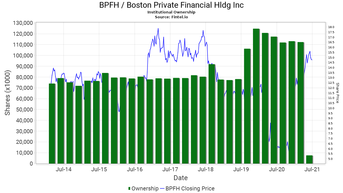 BPFH / Boston Private Financial Holdings, Inc. Institutional Ownership
