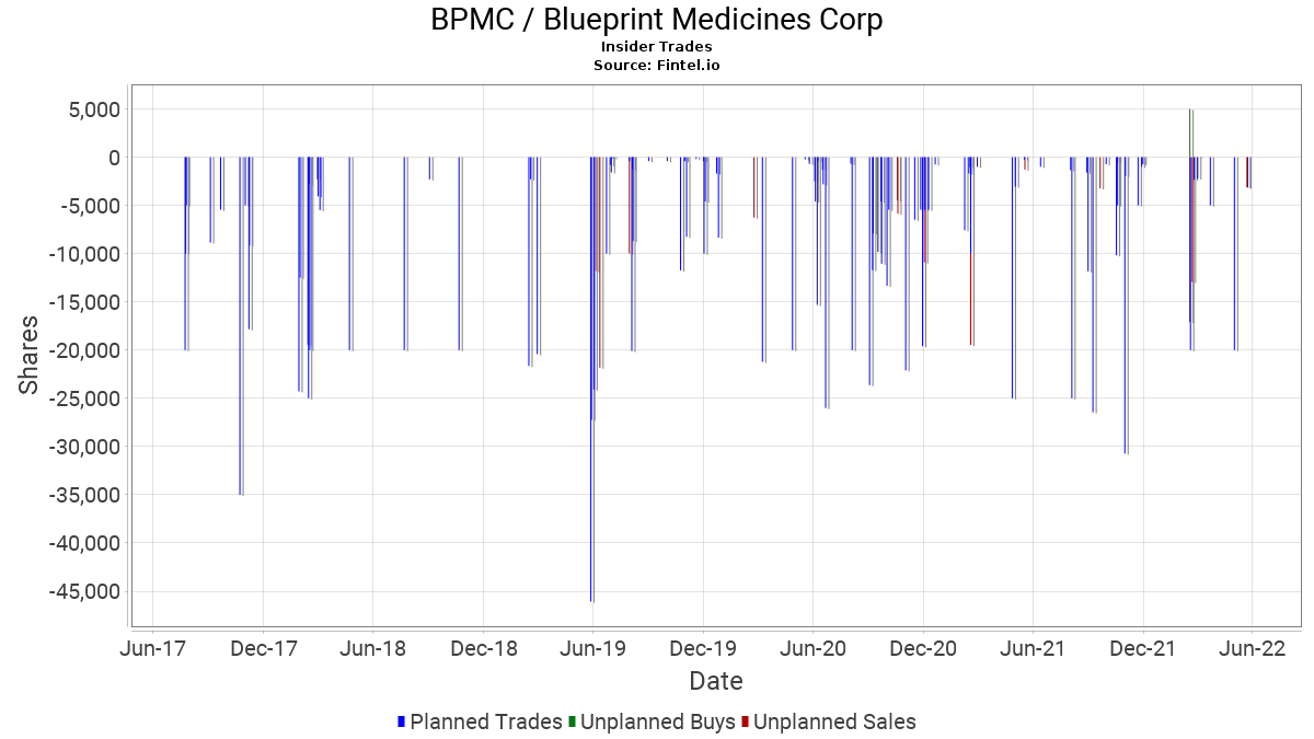 Bpmc blueprint medicines corporation stock insider trading bpmc blueprint medicines corporation insider trades malvernweather Choice Image