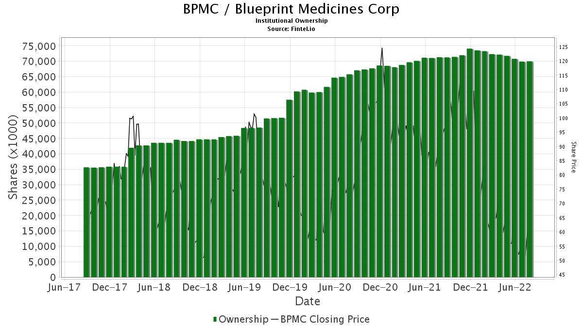 Bpmc blueprint medicines corporation stock institutional bpmc blueprint medicines corporation institutional ownership malvernweather