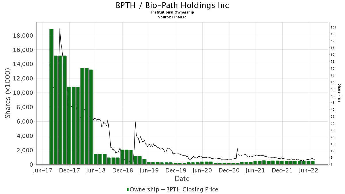BPTH / Bio-Path Holdings, Inc. Institutional Ownership