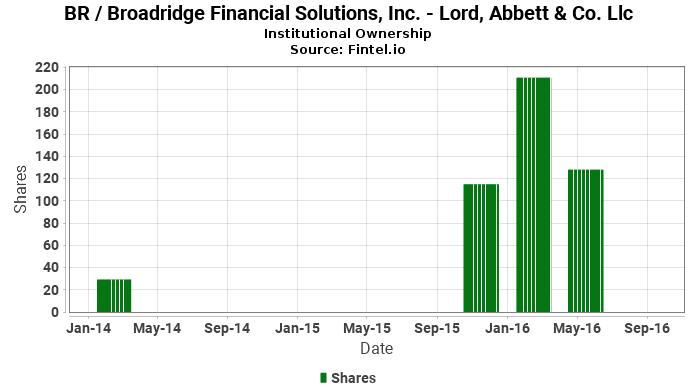 Llc closes position in BR   Broadridge Financial Solutions 2711012e333