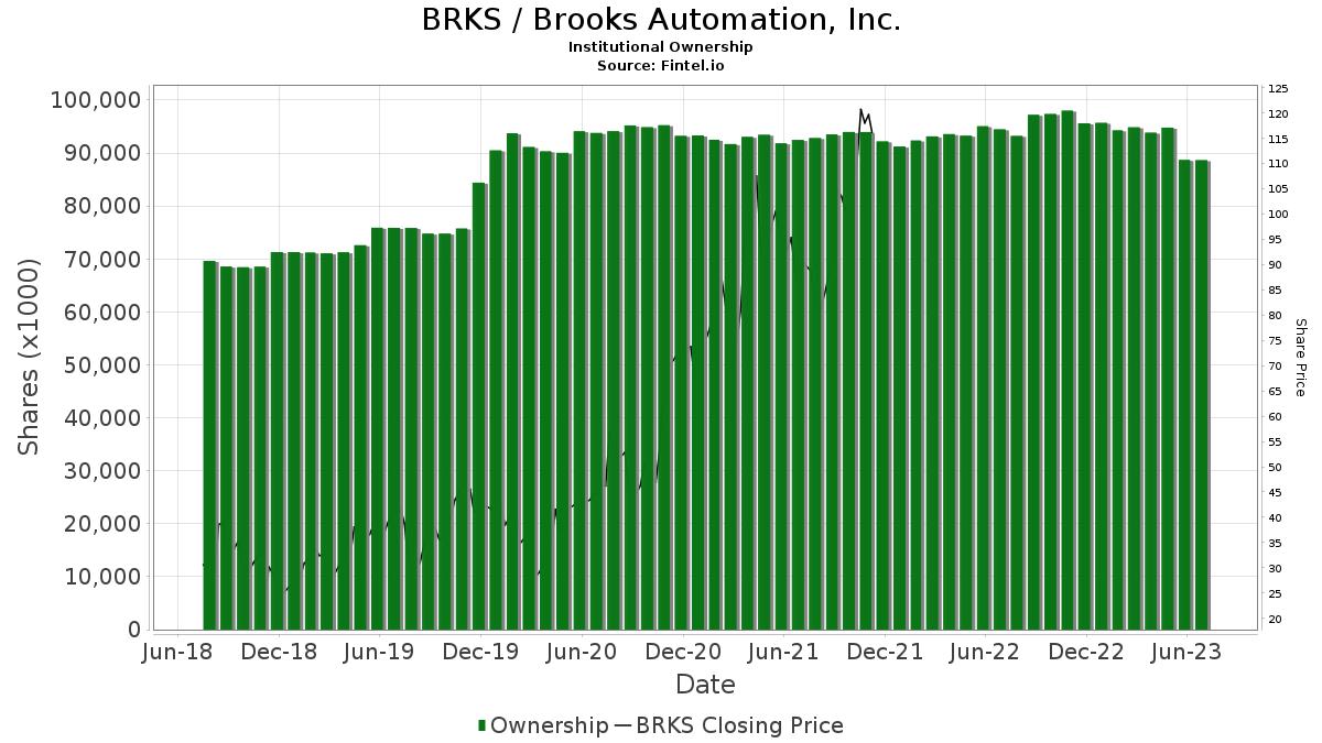 BRKS / Brooks Automation, Inc. Institutional Ownership