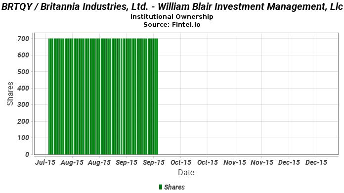 William Blair Investment Management Llc Closes Position In Brtqy Britannia Industries Ltd 13f 13d 13g Filings Fintel Io