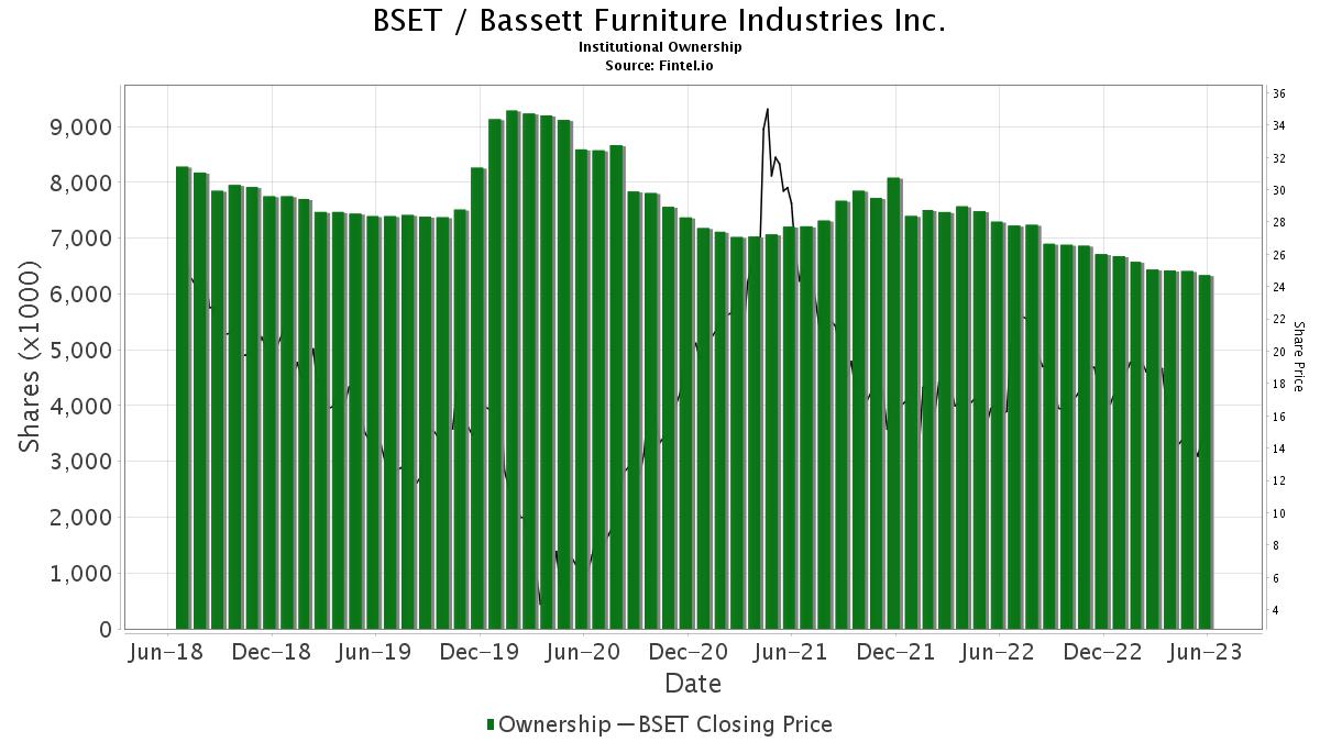 BSET / Bassett Furniture Industries, Inc. Institutional Ownership