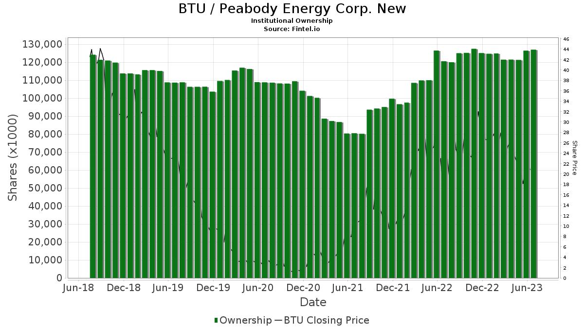 BTU / Peabody Energy Corporation Institutional Ownership