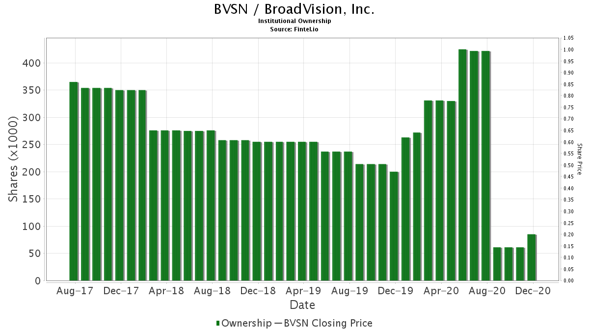 BVSN / BroadVision, Inc. Institutional Ownership