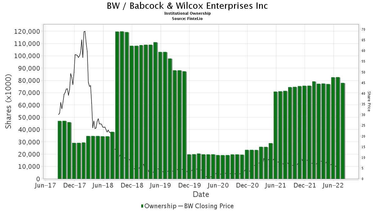 BW Institutional Ownership - Babcock & Wilcox Enterprises