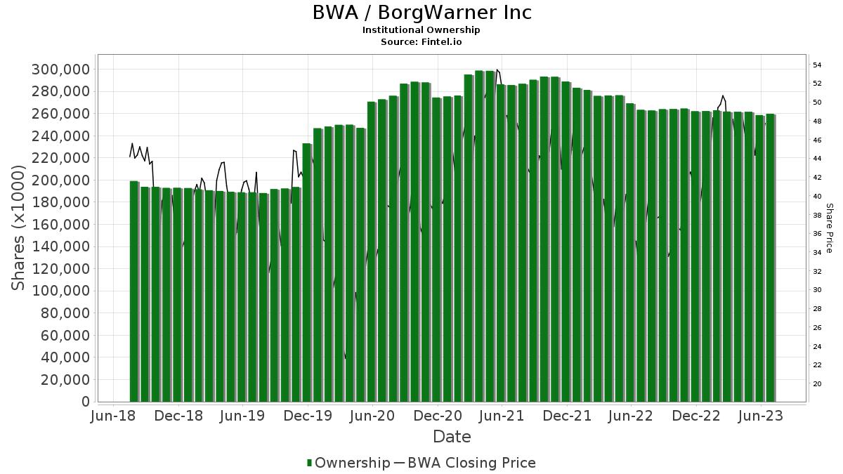 BWA / BorgWarner, Inc. Institutional Ownership