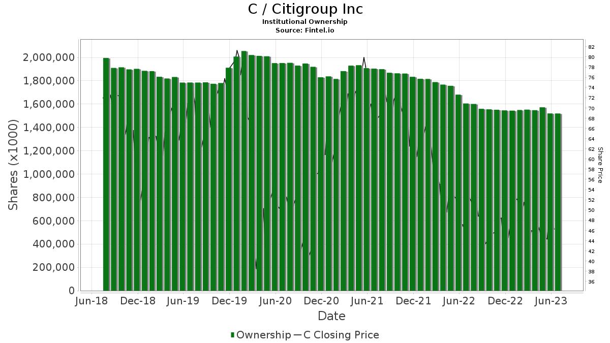 C / Citigroup, Inc. Institutional Ownership
