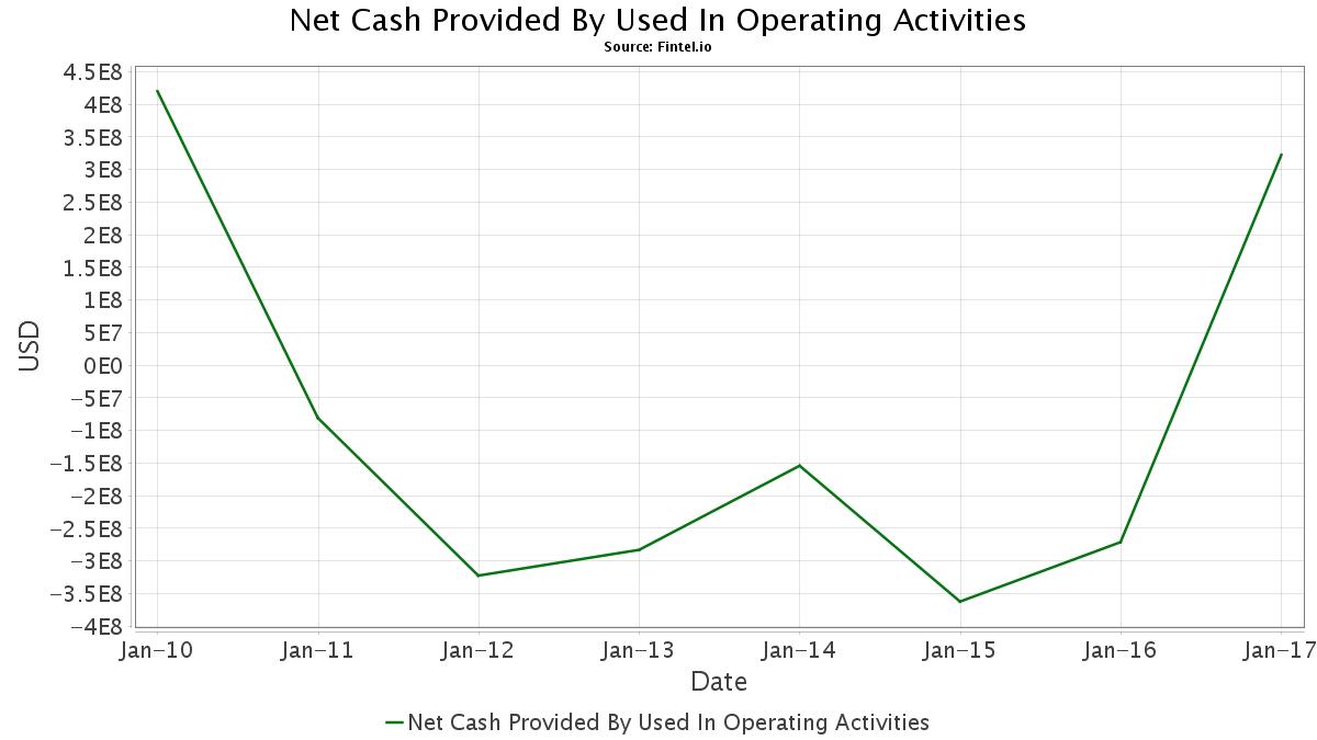CAA / CalAtlantic Group, Inc. Short Interest