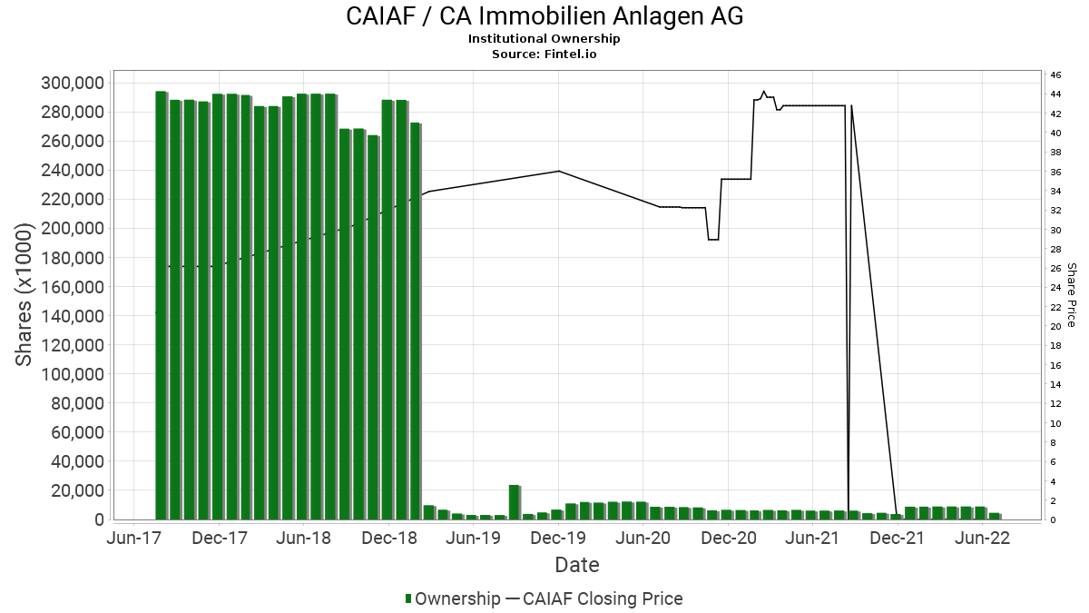 CAIAF / CA Immobilien Anlagen AG Institutional Ownership