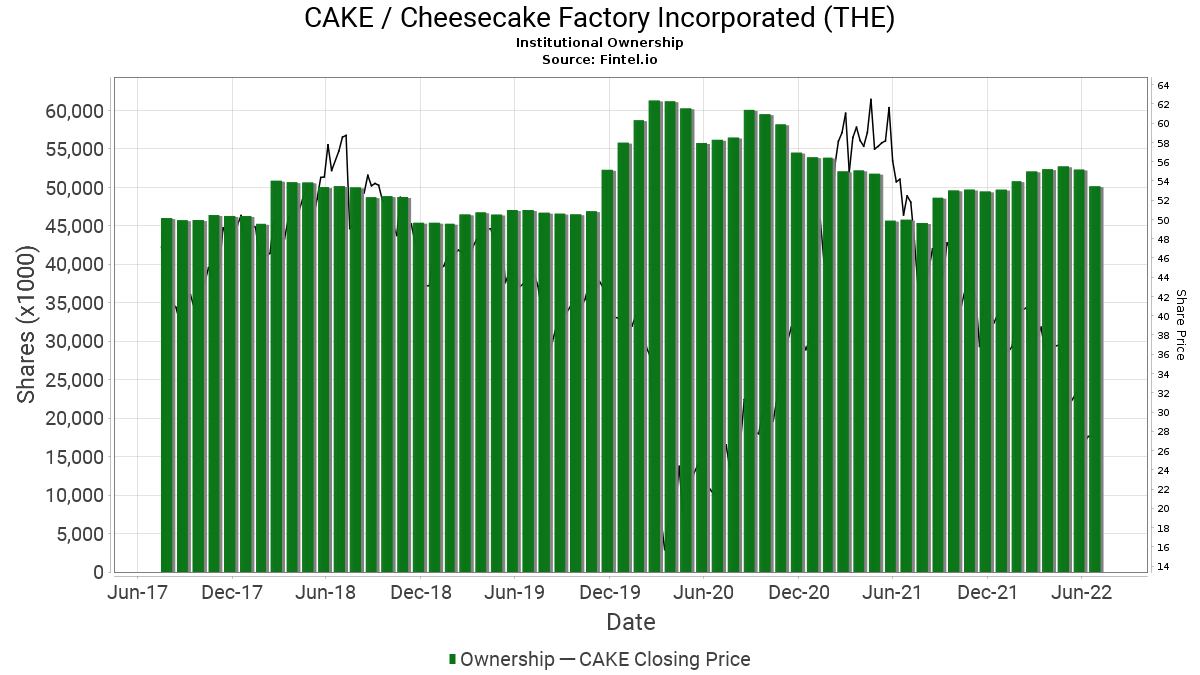 CAKE / Cheesecake Factory Incorporated (THE) Institutional Ownership
