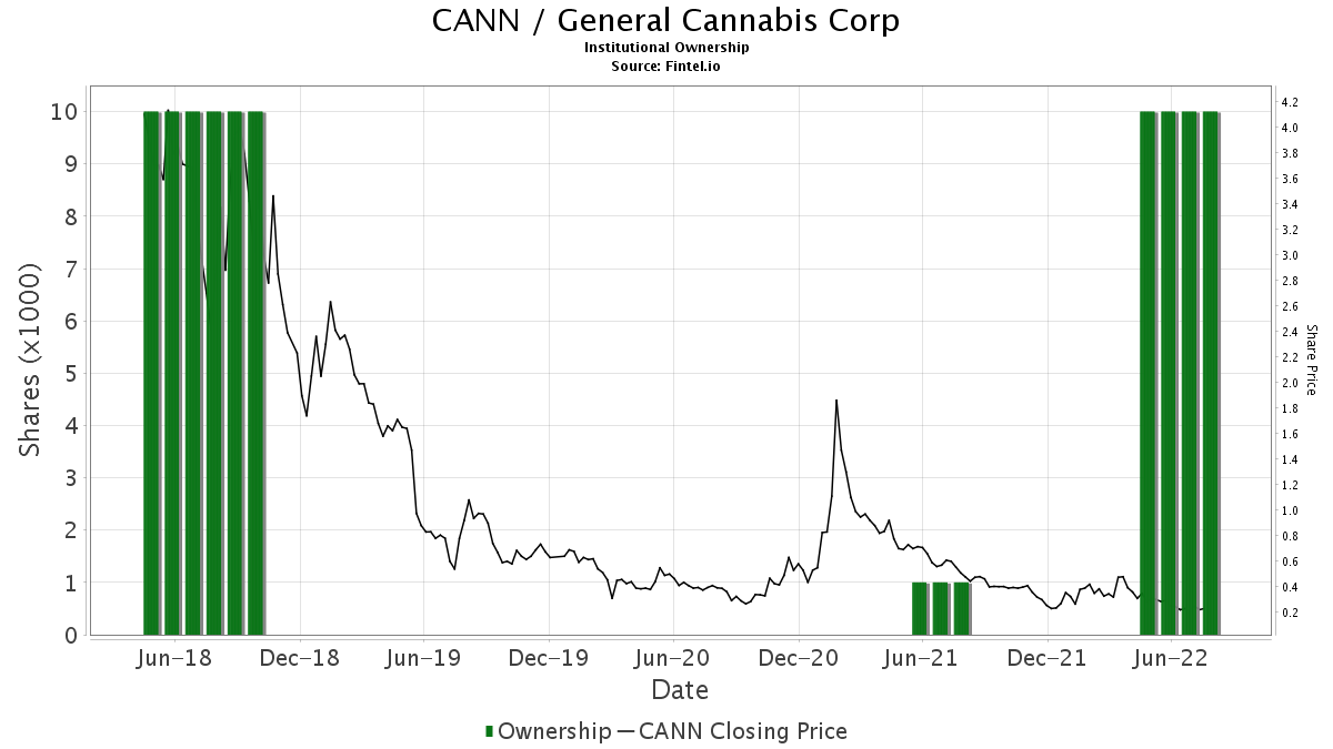 CANN / General Cannabis Corp. Institutional Ownership