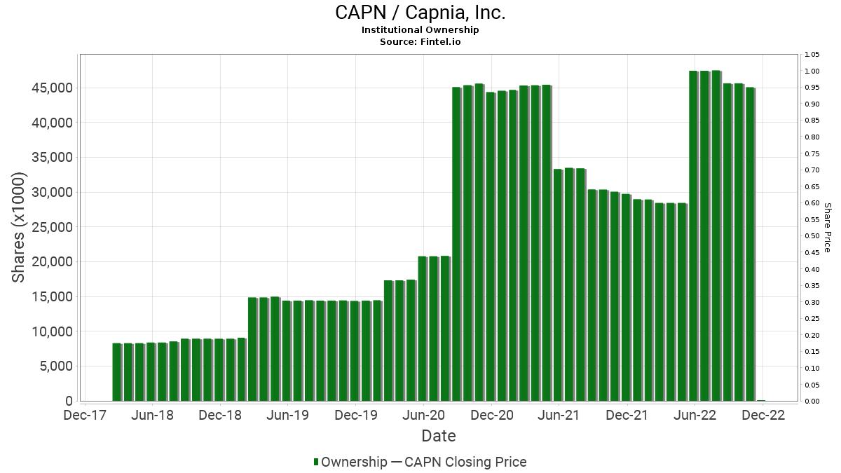 CAPN / Capnia, Inc. Institutional Ownership