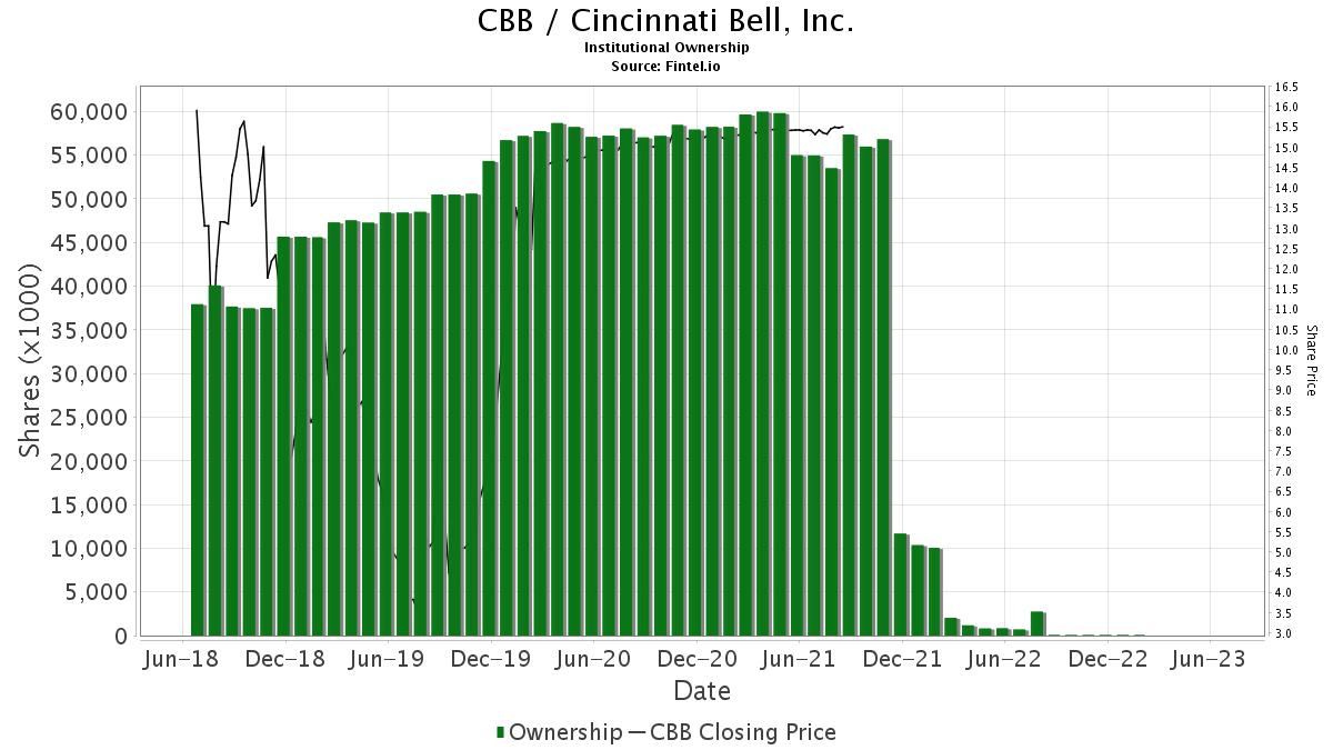 CBB / Cincinnati Bell, Inc. Institutional Ownership