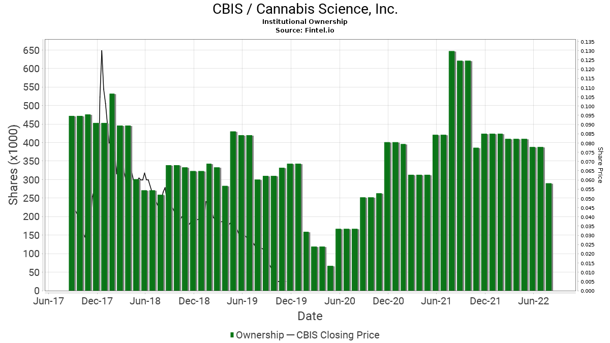 CBIS / Cannabis Science, Inc. Institutional Ownership