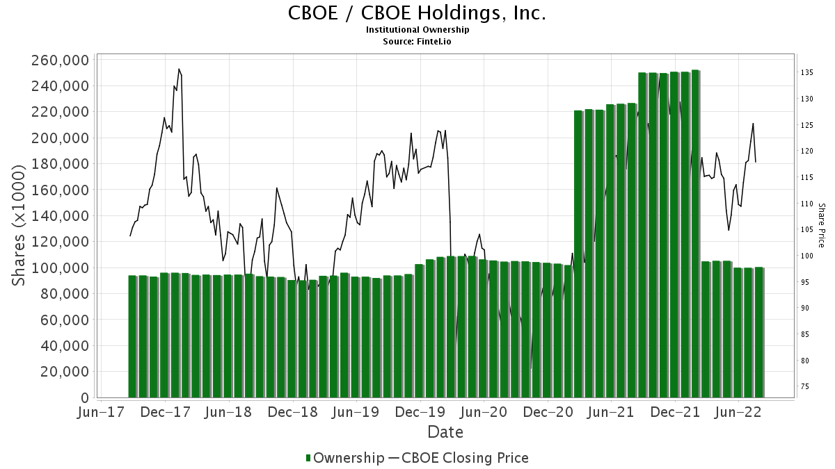 CBOE / CBOE Holdings, Inc. Institutional Ownership